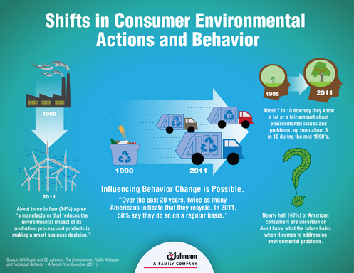 environmental sustainability and consumer behaviour Increased fears about environment, but little change in consumer behavior, according to new national geographic/globescan study consumers adopting some sustainable behaviors, but change not keeping pace with concern.