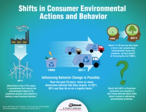 SC Johnson infographic on shifts in consumer environmental actions and behavior